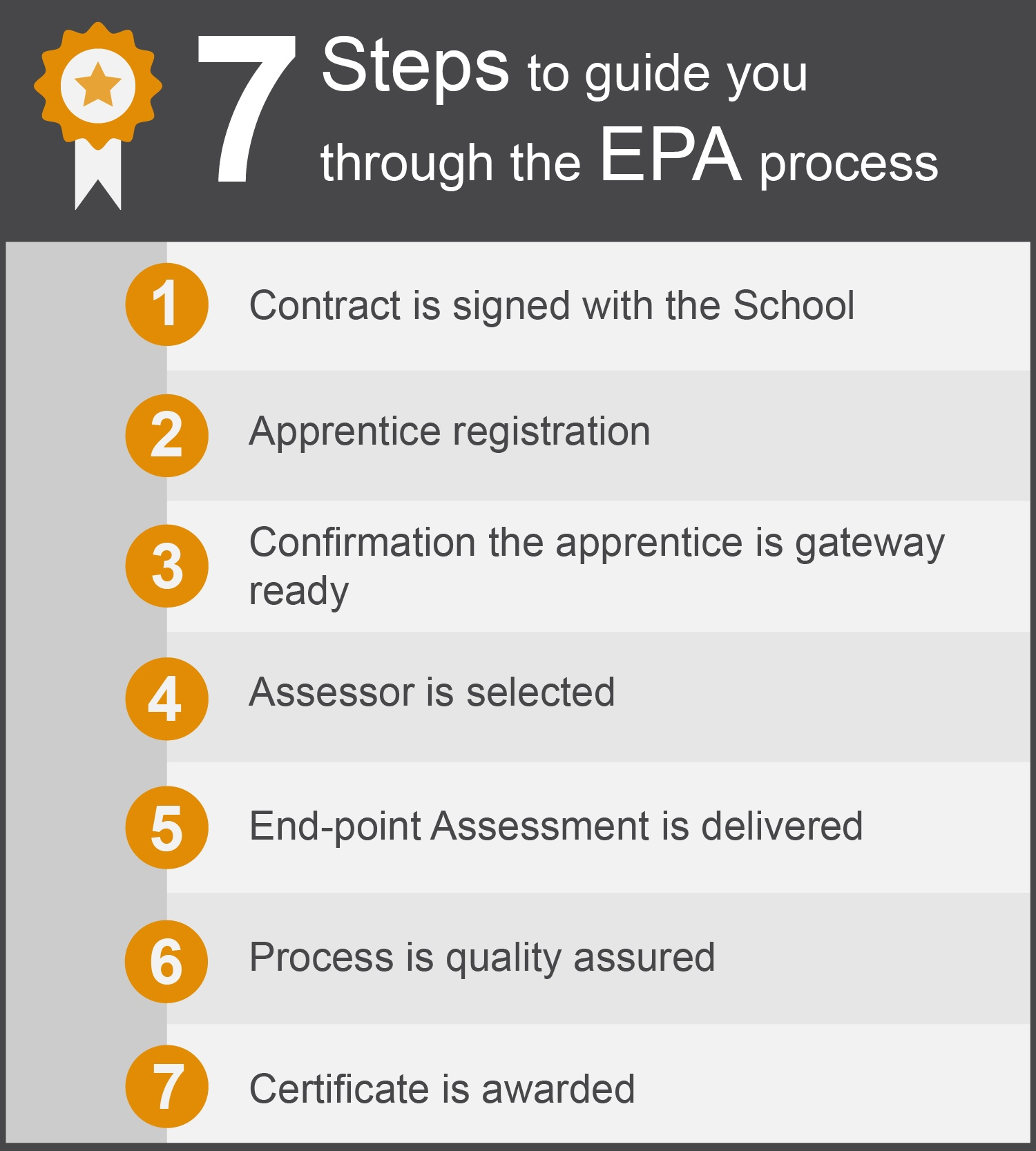 Infographic to explain the steps to guide you through the EPA process