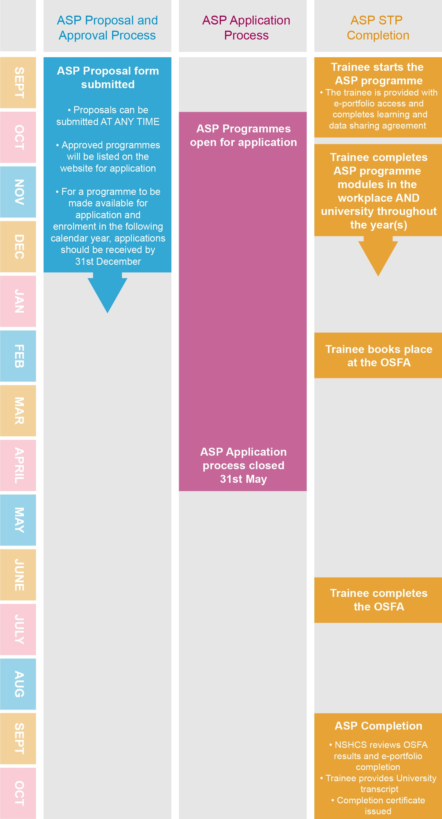 Graphic showing the ASP proposal, process and completion timeline