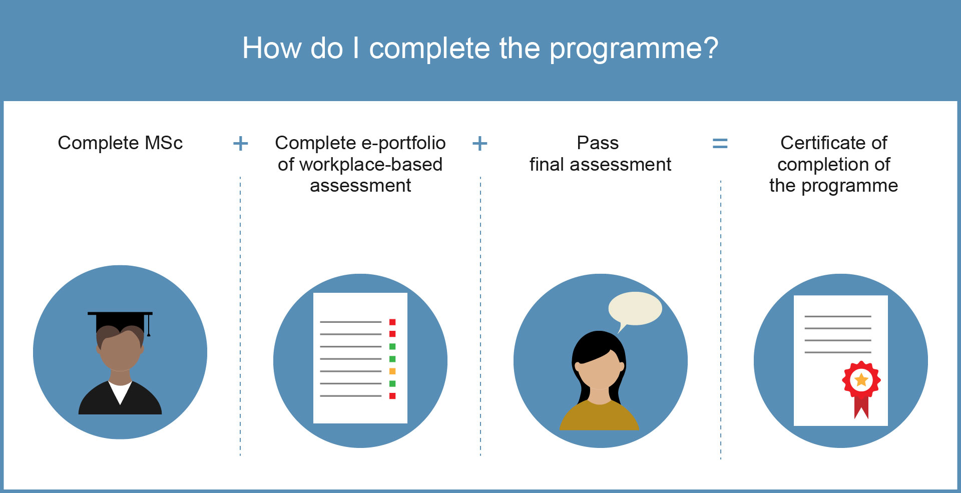 Graphic about what trainees need to complete to finish the STP