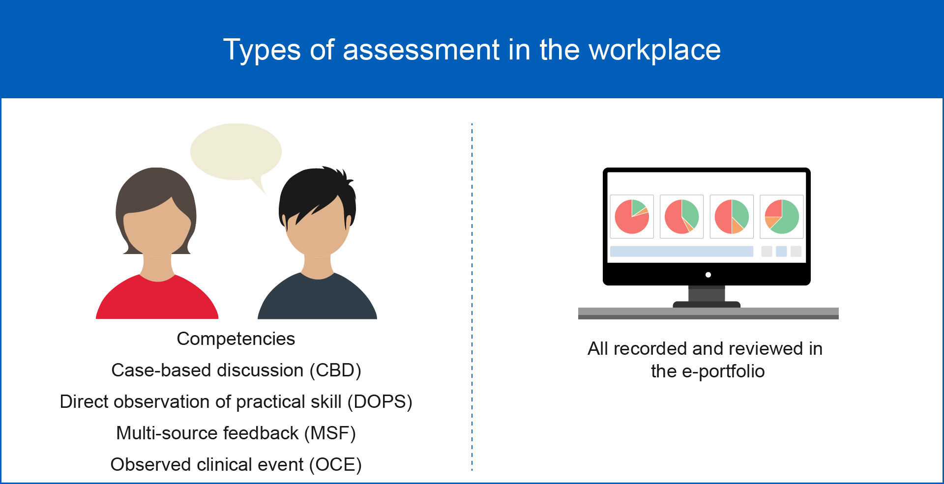 Graphic showing the types of assessment used in the workplace
