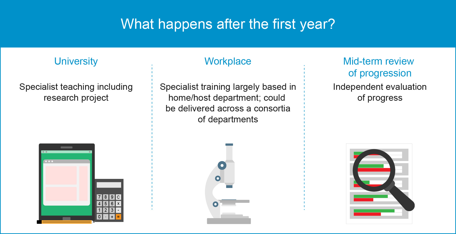 Graphic showing STP trainees what happens after the first year