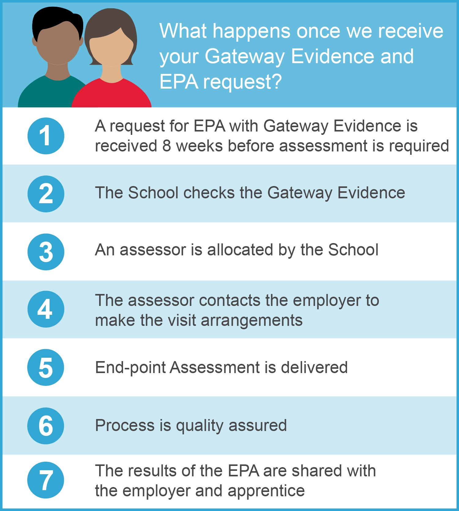 Infographic explaining what the School will do once they receive Gateway Evidence and EPA request.
