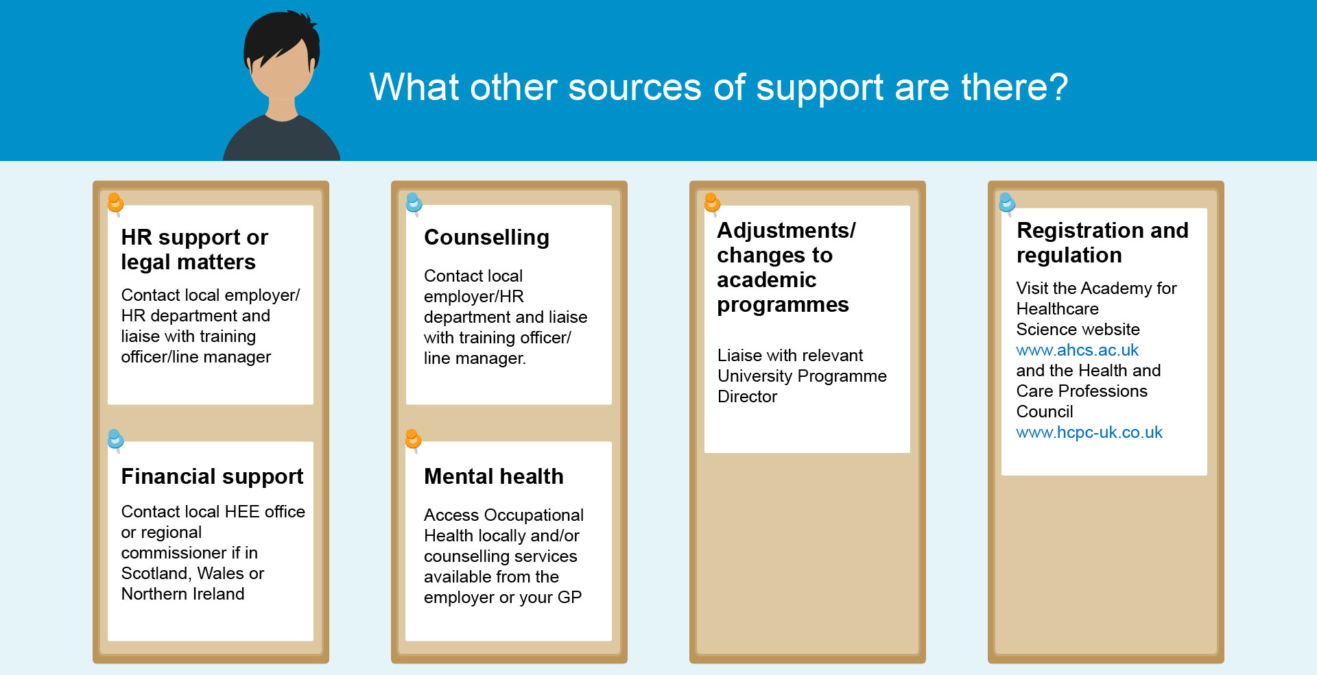 Graphic showing other sources of support for trainees outside of the School