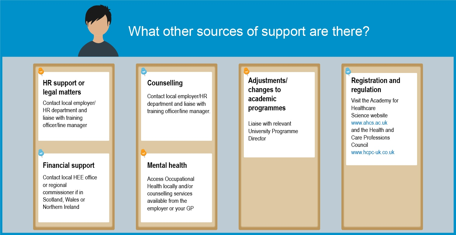 Infographic describing sources of support for trainees outside of the School