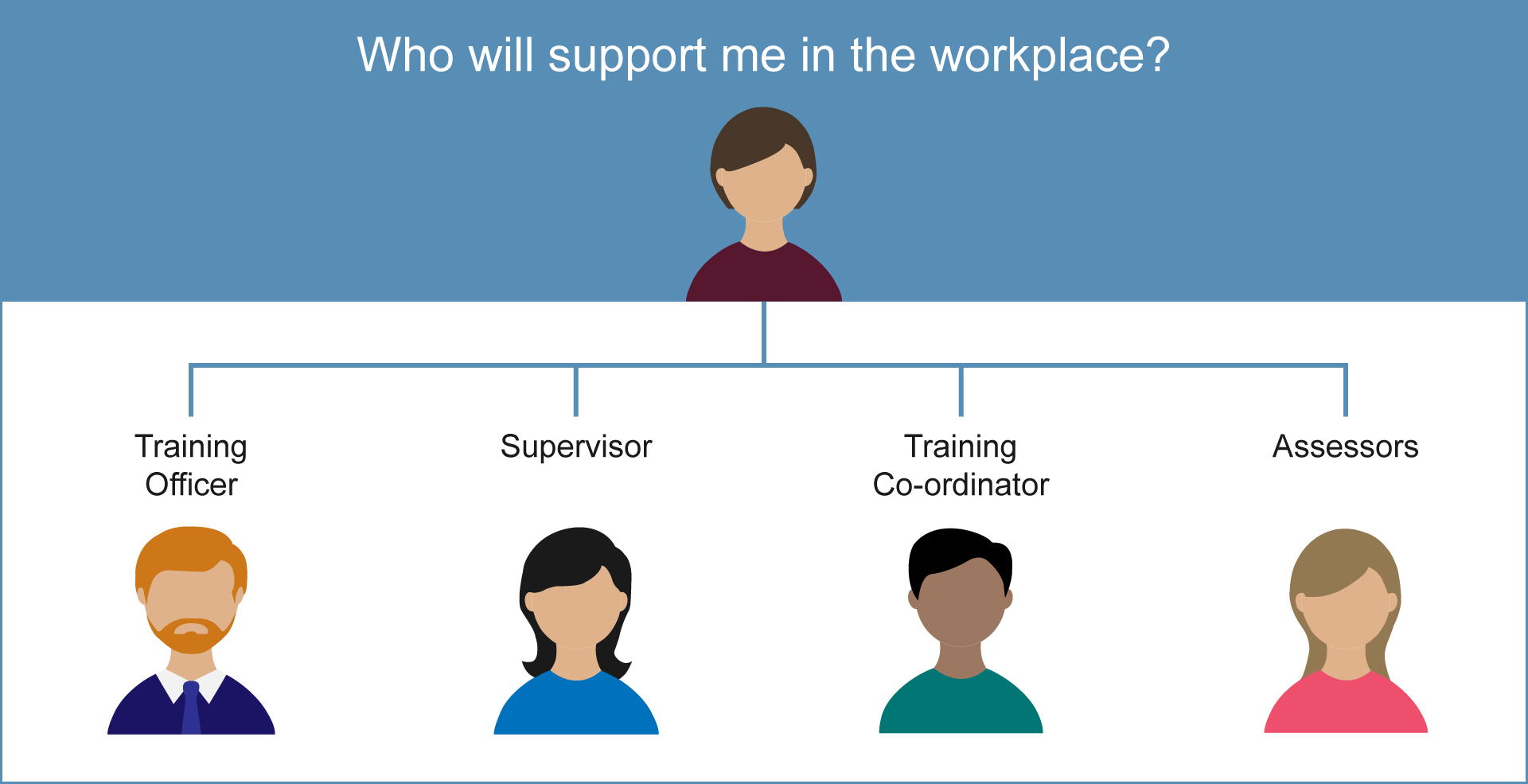Graphic showing who will support an STP trainee in the workplace